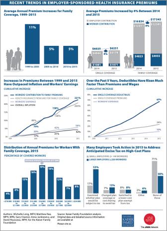jama_2015dec_trends-in-insurance-premiums