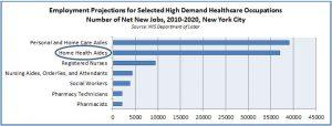 Employment Demand