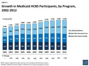 Medicaid HCBS Participation