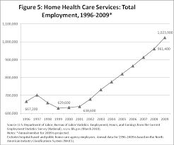 home care employment 1996 - 2009