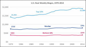 Real Wages: Median, top and bottom decile