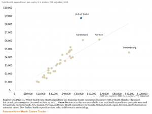 Healthcare expenditures: US & OECD