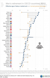 Male retirement in OECD countries