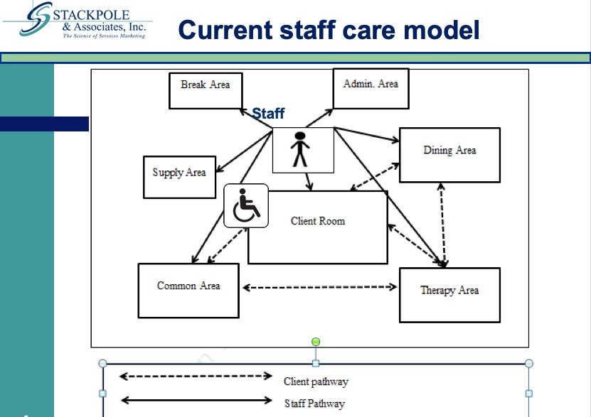 TrackandCare Current Model