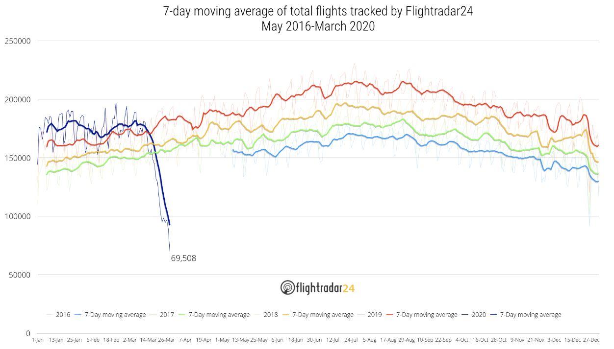 flightradar24 average flights