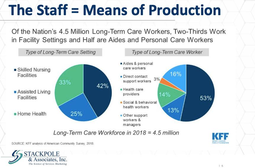 congregate long-term care