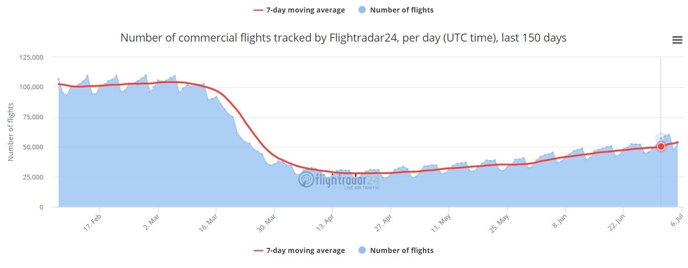 Commercial Airline Flights
