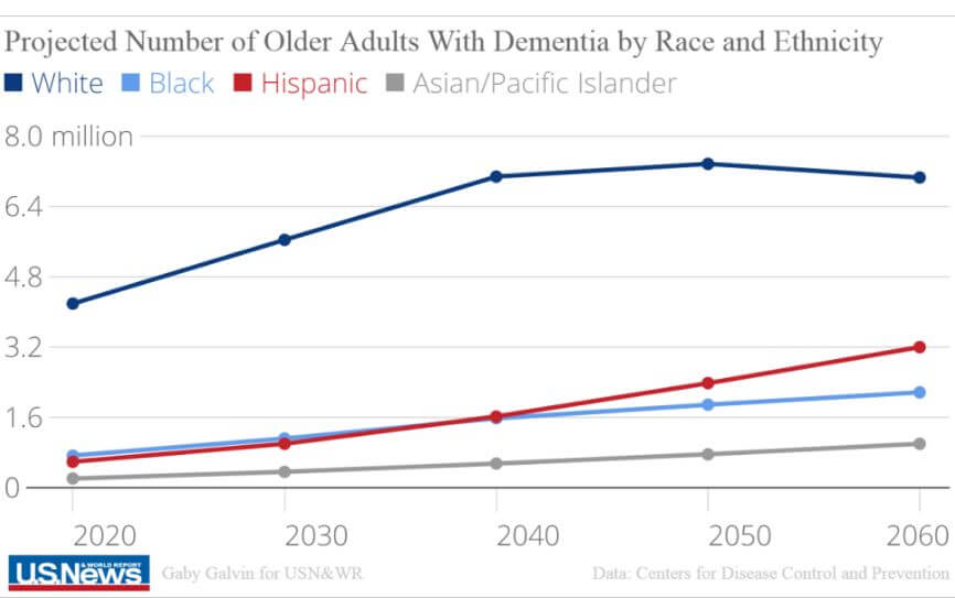 Population with dementias in the US