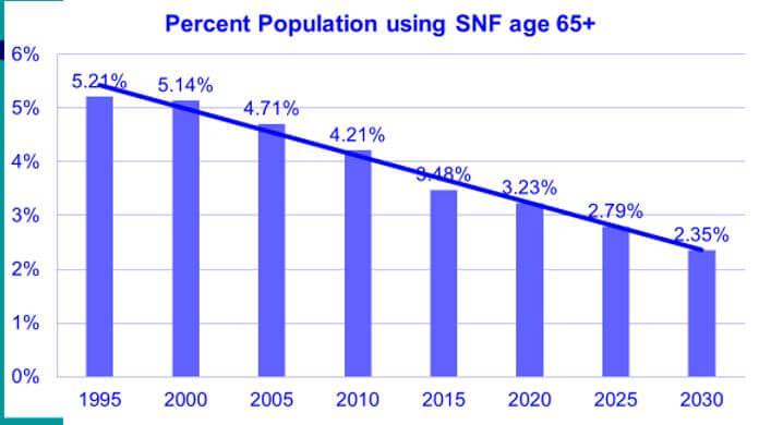 nursing home utilization declining